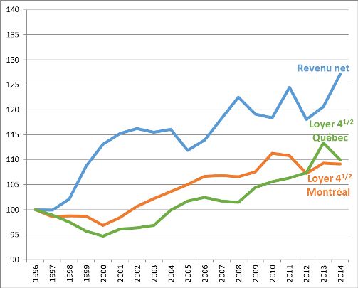 Tableau Loyer moyen 4 1/2 et revenu annuel net des locataires