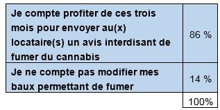 Sondage cannabis CORPIQ